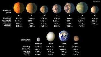descubren 7 planetas que podrian ser habitables