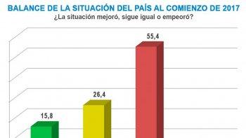 La mayoría de los argentinos cree que empeoró la situación económica