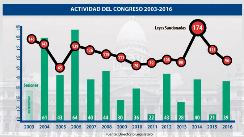 La inactividad del Congreso es una constante en los años electorales