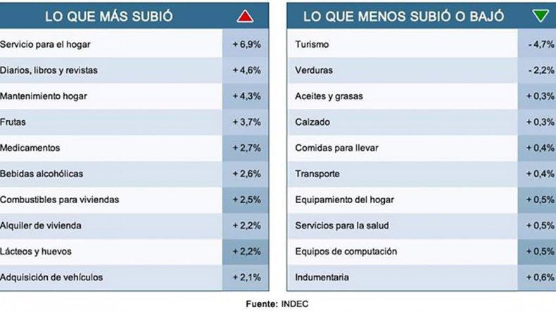 El INDEC brindó datos sobre la inflación.