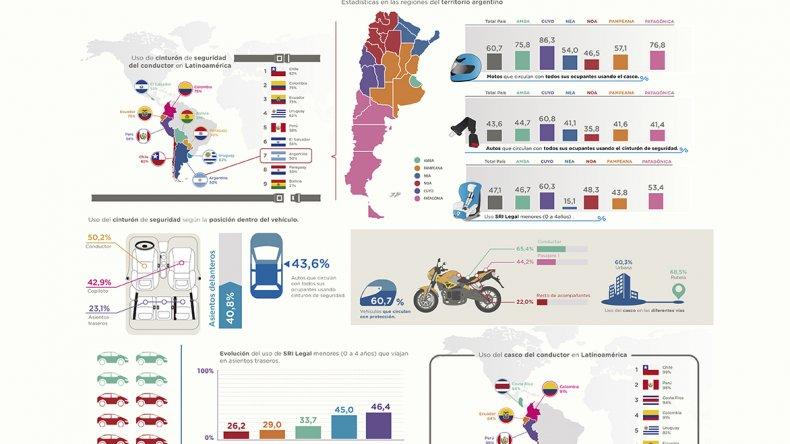 Alarmantes cifras sobre la seguridad de los automovilistas y los pasajeros