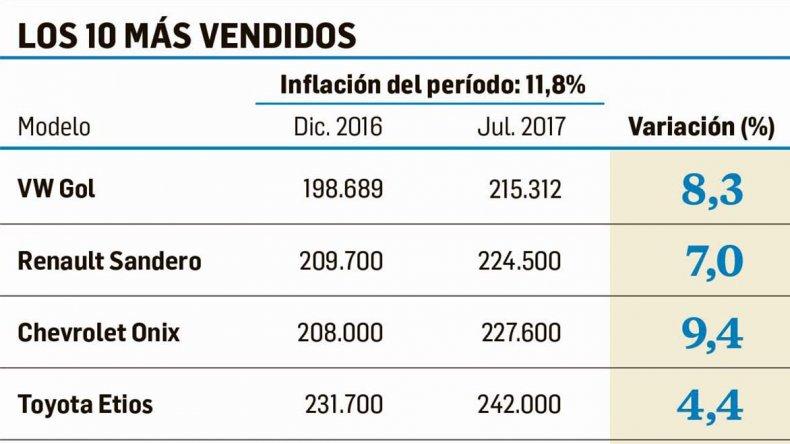 Precios de autos siguen por debajo de la inflación